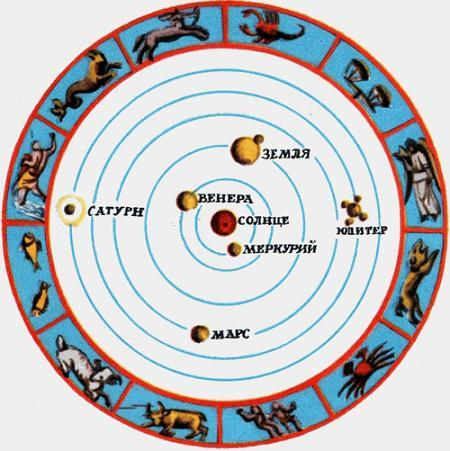 Так представлял себе положение Земли во Вселенной Николай Коперник